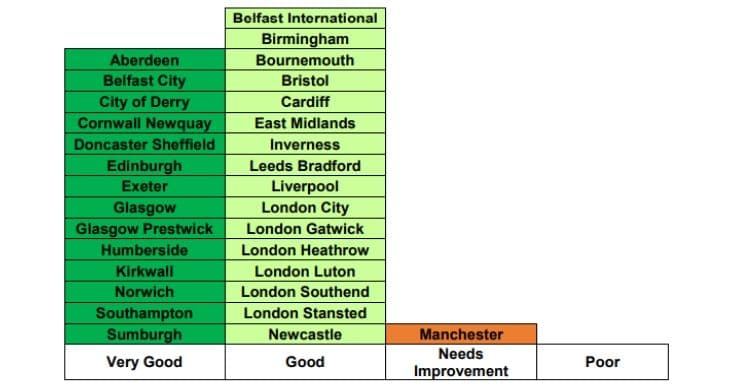 UK CAA airport accessibility rankings
