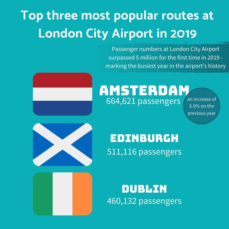 London city airport 2019 most popular routes