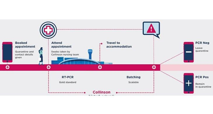 Swissport and Collinson team up for COVID-19 testing scheme